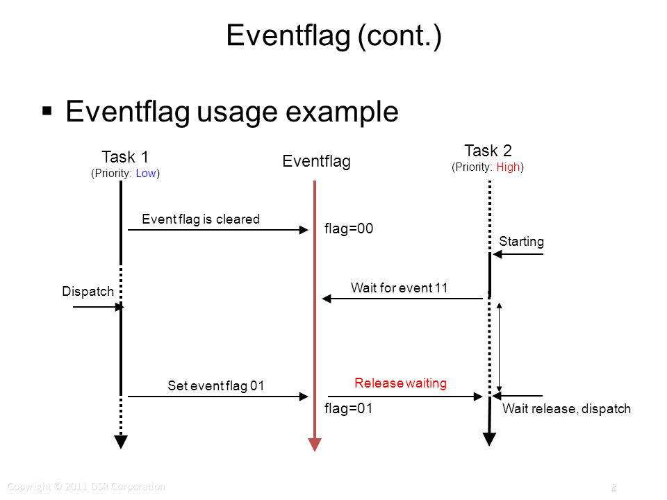 Eventflag (cont.) Eventflag usage example Event flag is cleared Set event flag 01 Release waiting flag=01 flag=00 Wait for event 11 Starting Dispatch Wait release, dispatch Task 1 (Priority: Low) Eventflag Task 2 (Priority: High) Copyright © 2011 DSR Corporation 8
