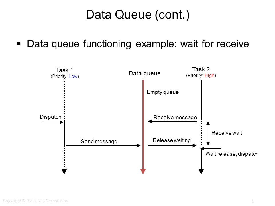 Data Queue (cont.) Data queue functioning example: wait for receive Empty queue Data queue Receive message Release waiting Send message Wait release, dispatch Task 1 (Priority: Low) Task 2 (Priority: High) Dispatch Receive wait Copyright © 2011 DSR Corporation 9