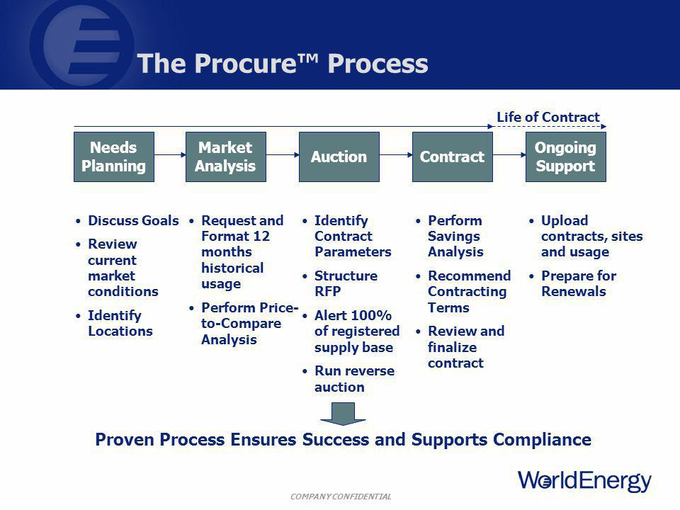 COMPANY CONFIDENTIAL The Procure Process Needs Planning Market Analysis AuctionContract Ongoing Support Discuss Goals Review current market conditions Identify Locations Request and Format 12 months historical usage Perform Price- to-Compare Analysis Identify Contract Parameters Structure RFP Alert 100% of registered supply base Run reverse auction Upload contracts, sites and usage Prepare for Renewals Proven Process Ensures Success and Supports Compliance Perform Savings Analysis Recommend Contracting Terms Review and finalize contract Life of Contract