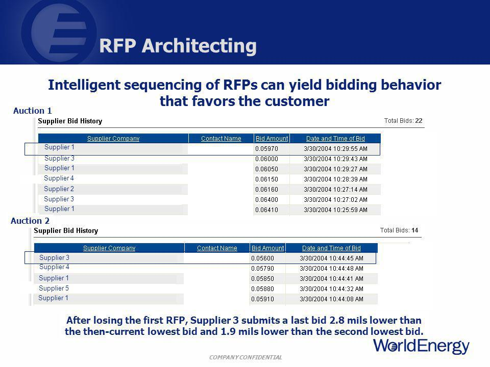 COMPANY CONFIDENTIAL RFP Architecting Intelligent sequencing of RFPs can yield bidding behavior that favors the customer After losing the first RFP, Supplier 3 submits a last bid 2.8 mils lower than the then-current lowest bid and 1.9 mils lower than the second lowest bid.