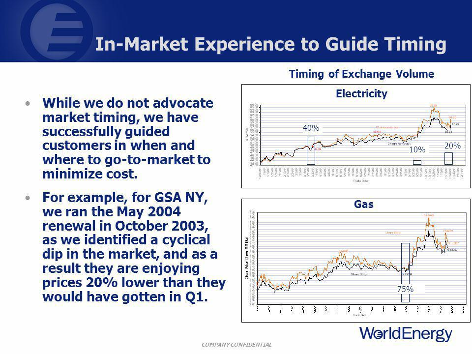 COMPANY CONFIDENTIAL In-Market Experience to Guide Timing While we do not advocate market timing, we have successfully guided customers in when and where to go-to-market to minimize cost.