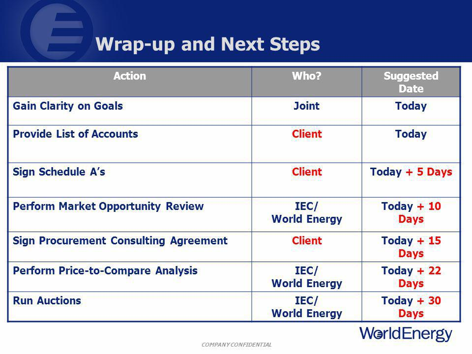 COMPANY CONFIDENTIAL Wrap-up and Next Steps ActionWho Suggested Date Gain Clarity on GoalsJointToday Provide List of AccountsClientToday Sign Schedule AsClientToday + 5 Days Perform Market Opportunity ReviewIEC/ World Energy Today + 10 Days Sign Procurement Consulting AgreementClientToday + 15 Days Perform Price-to-Compare AnalysisIEC/ World Energy Today + 22 Days Run AuctionsIEC/ World Energy Today + 30 Days