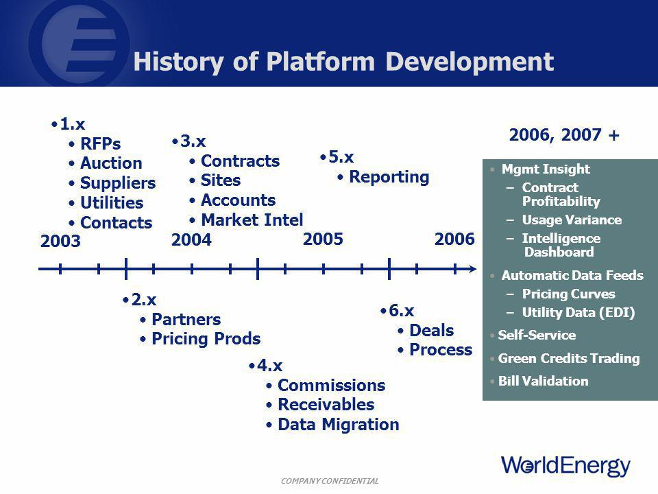 COMPANY CONFIDENTIAL History of Platform Development Mgmt Insight –Contract Profitability –Usage Variance –Intelligence Dashboard Automatic Data Feeds –Pricing Curves –Utility Data (EDI) Self-Service Green Credits Trading Bill Validation 2003 2004 20052006 1.x RFPs Auction Suppliers Utilities Contacts 2.x Partners Pricing Prods 3.x Contracts Sites Accounts Market Intel 4.x Commissions Receivables Data Migration 5.x Reporting 6.x Deals Process 2006, 2007 +