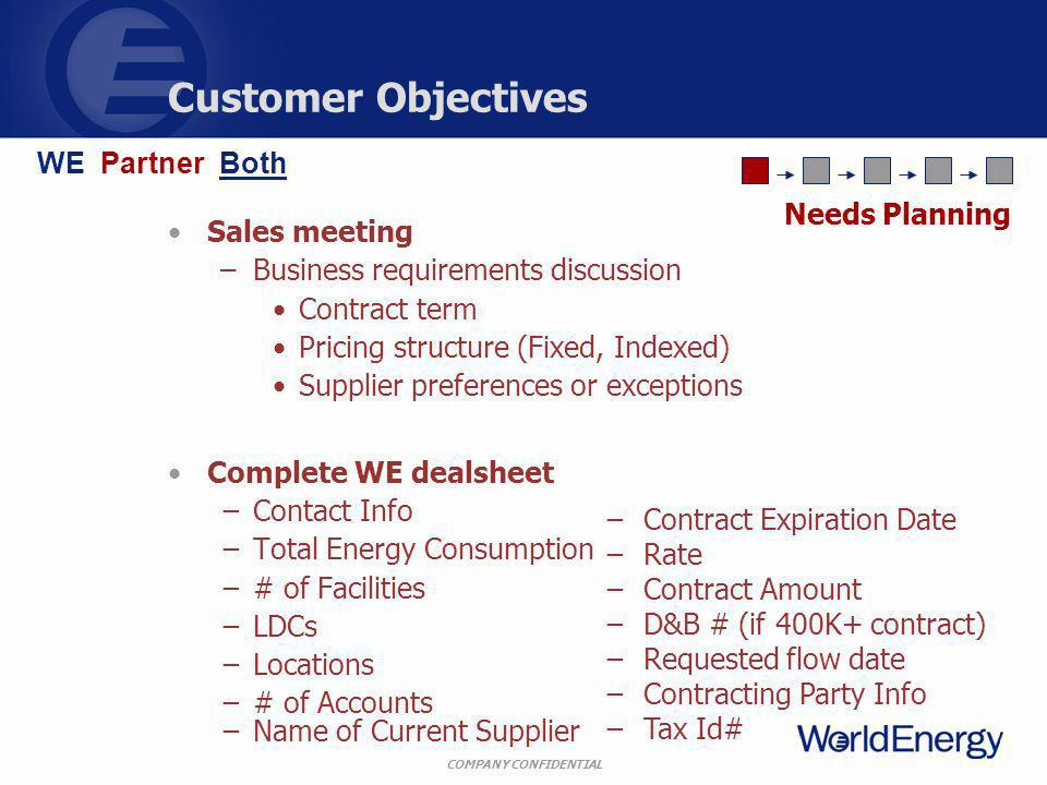 COMPANY CONFIDENTIAL Customer Objectives Sales meeting –Business requirements discussion Contract term Pricing structure (Fixed, Indexed) Supplier preferences or exceptions Complete WE dealsheet Contact Info Total Energy Consumption # of Facilities LDCs Locations # of Accounts Name of Current Supplier Contract Expiration Date Rate Contract Amount D&B # (if 400K+ contract) Requested flow date Contracting Party Info Tax Id# Needs Planning WE Partner Both