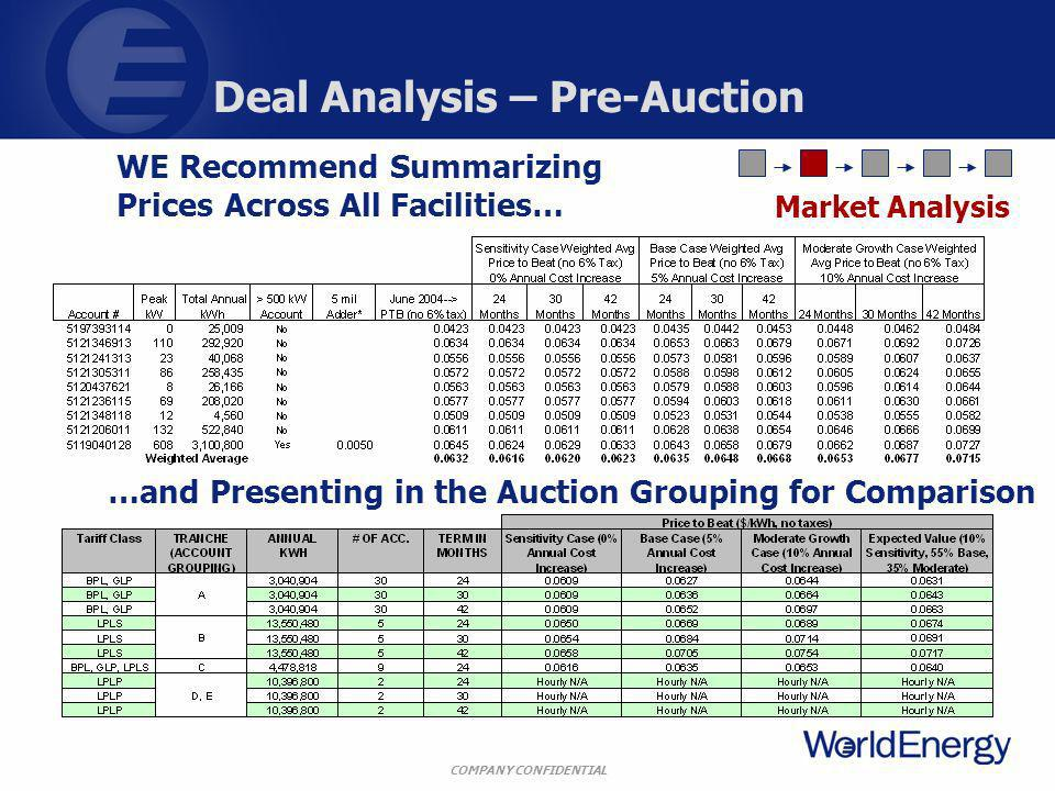 COMPANY CONFIDENTIAL Deal Analysis – Pre-Auction WE Recommend Summarizing Prices Across All Facilities… …and Presenting in the Auction Grouping for Comparison Market Analysis