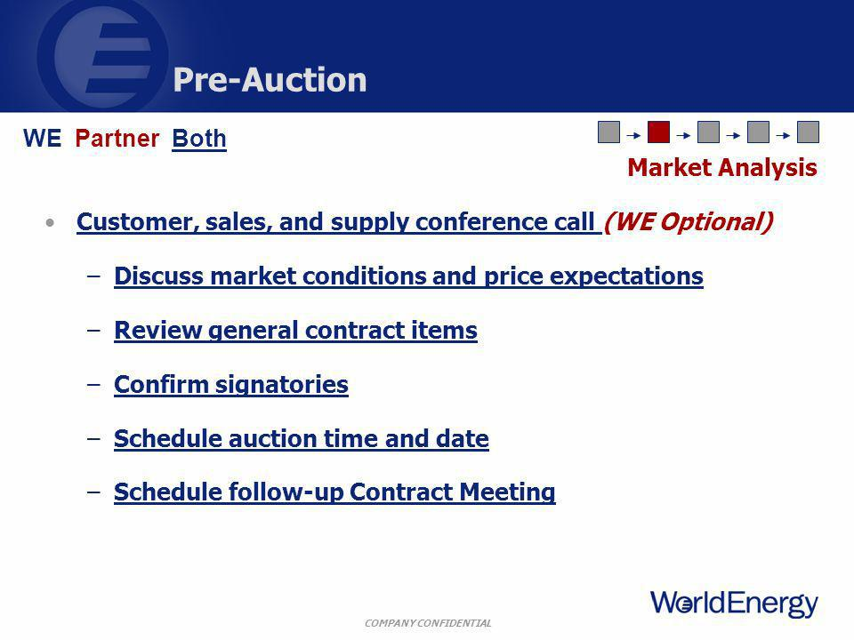 COMPANY CONFIDENTIAL Pre-Auction Customer, sales, and supply conference call (WE Optional) –Discuss market conditions and price expectations –Review general contract items –Confirm signatories –Schedule auction time and date –Schedule follow-up Contract Meeting Market Analysis WE Partner Both