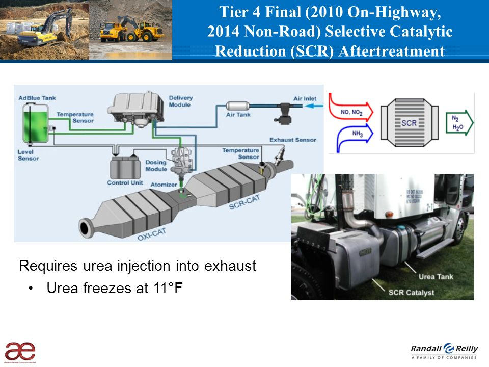 Tier 4 Final (2010 On-Highway, 2014 Non-Road) Selective Catalytic Reduction (SCR) Aftertreatment Requires urea injection into exhaust Urea freezes at 11°F