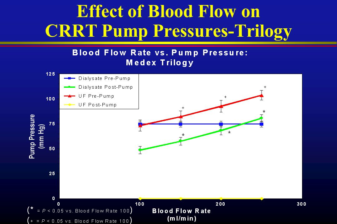 Effect of Blood Flow on CRRT Pump Pressures-Trilogy
