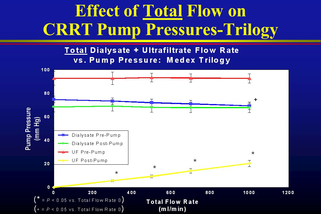 Effect of Total Flow on CRRT Pump Pressures-Trilogy