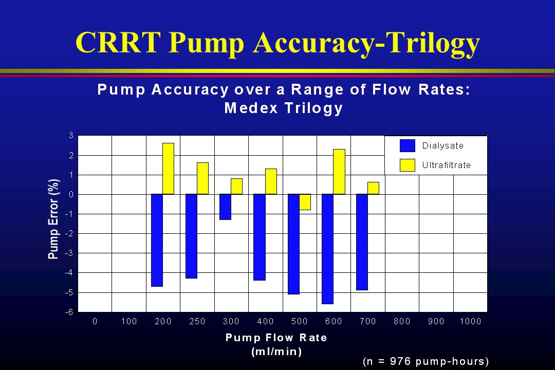 CRRT Pump Accuracy-Trilogy