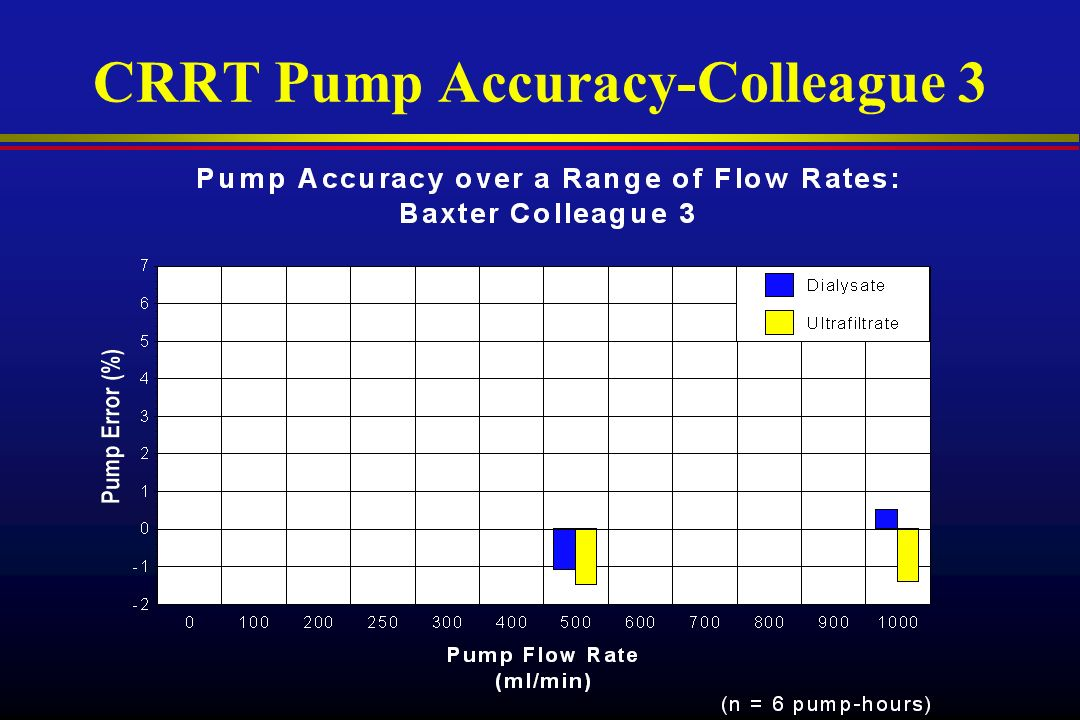 CRRT Pump Accuracy-Colleague 3