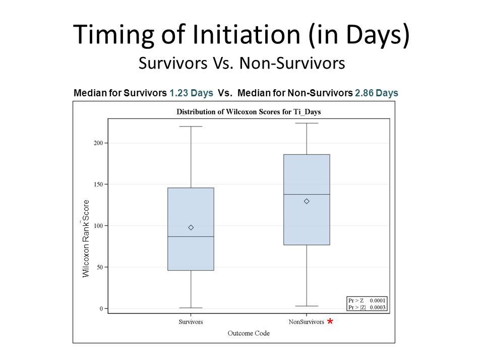 Timing of Initiation (in Days) Survivors Vs.