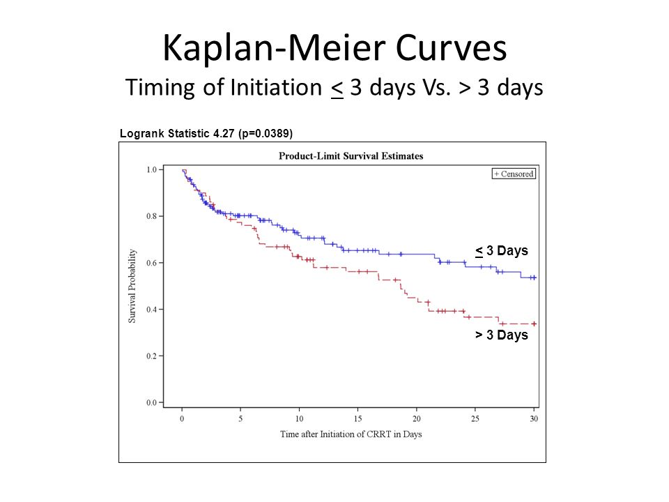 Kaplan-Meier Curves Timing of Initiation 3 days Logrank Statistic 4.27 (p=0.0389) < 3 Days > 3 Days