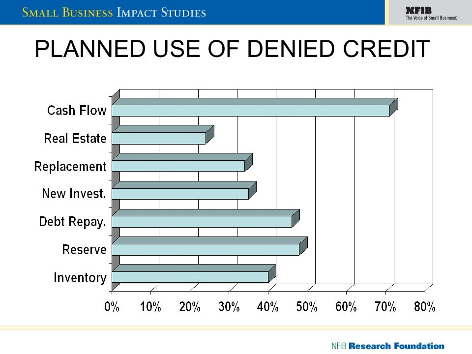 PLANNED USE OF DENIED CREDIT