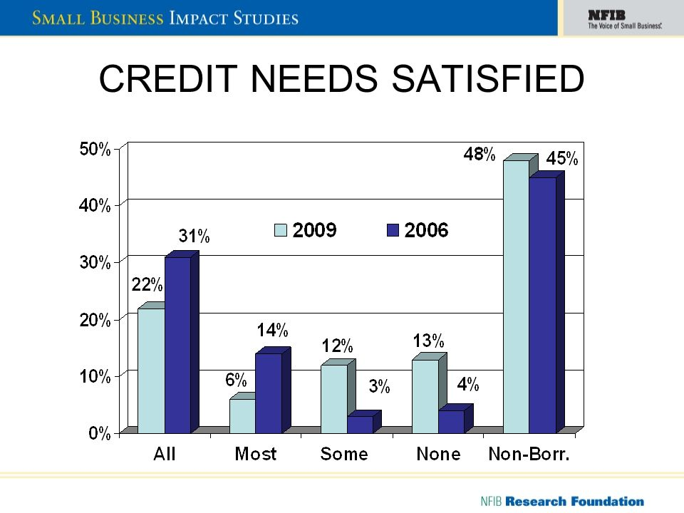 CREDIT NEEDS SATISFIED