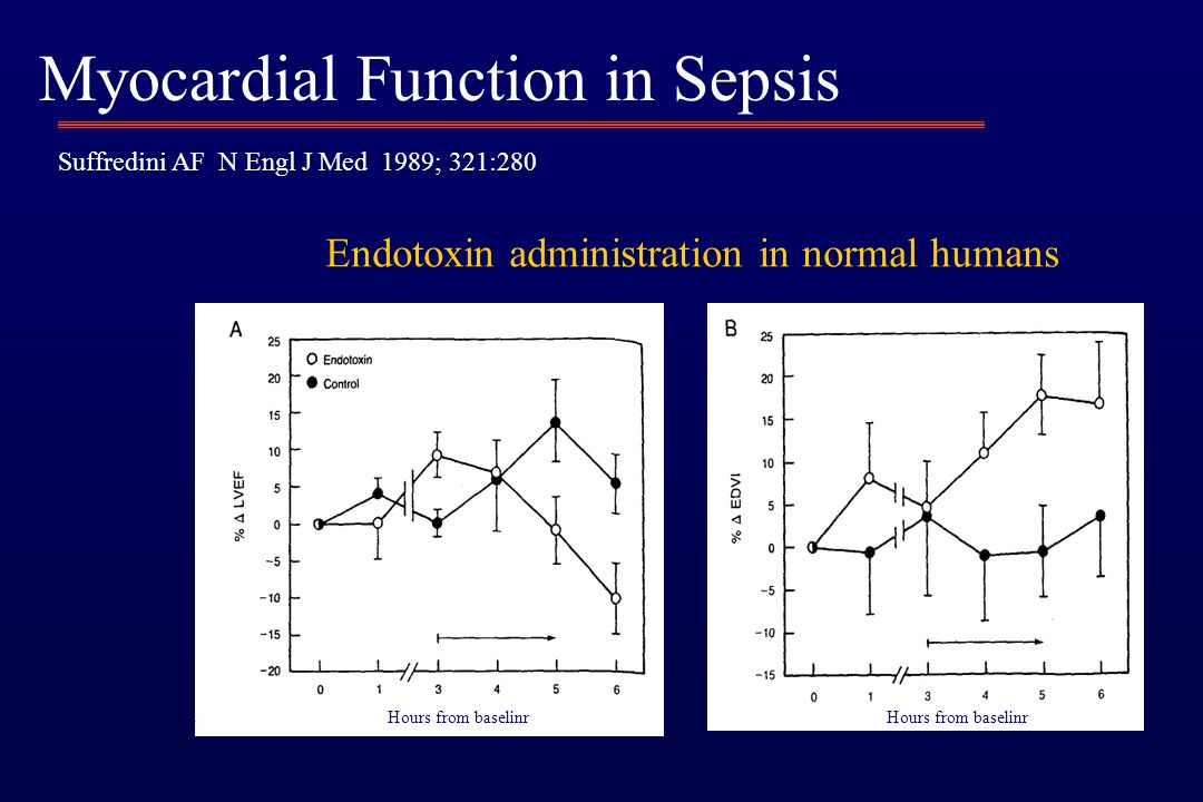 Myocardial Function in Sepsis Hours from baselinr Suffredini AF N Engl J Med 1989; 321:280 Endotoxin administration in normal humans