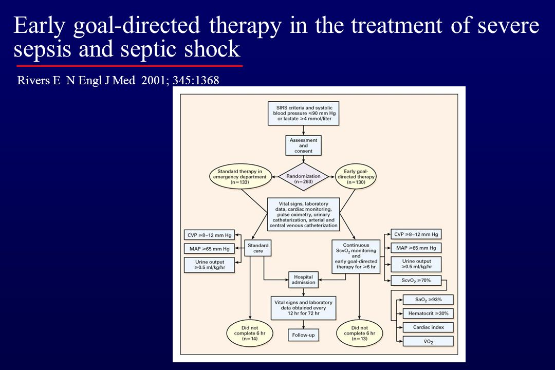 Rivers E N Engl J Med 2001; 345:1368 Early goal-directed therapy in the treatment of severe sepsis and septic shock