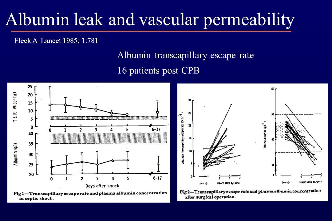 Albumin leak and vascular permeability Fleck A Lancet 1985; 1:781 Albumin transcapillary escape rate 16 patients post CPB