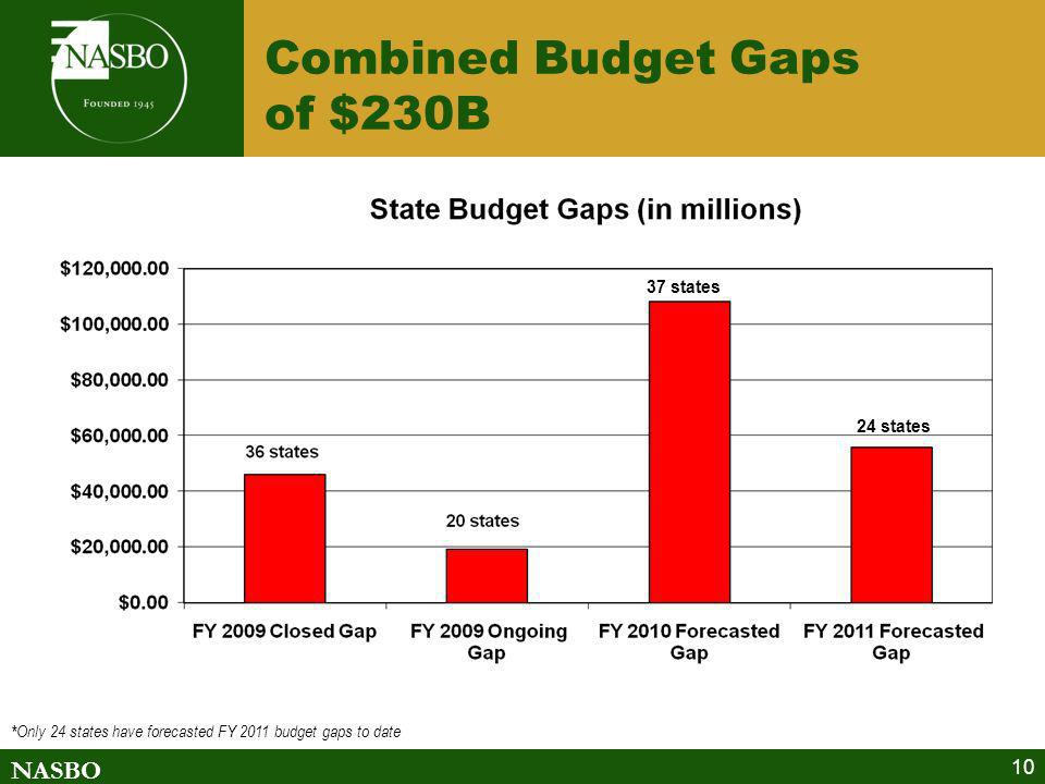 NASBO Combined Budget Gaps of $230B 10 * Only 24 states have forecasted FY 2011 budget gaps to date 37 states 24 states