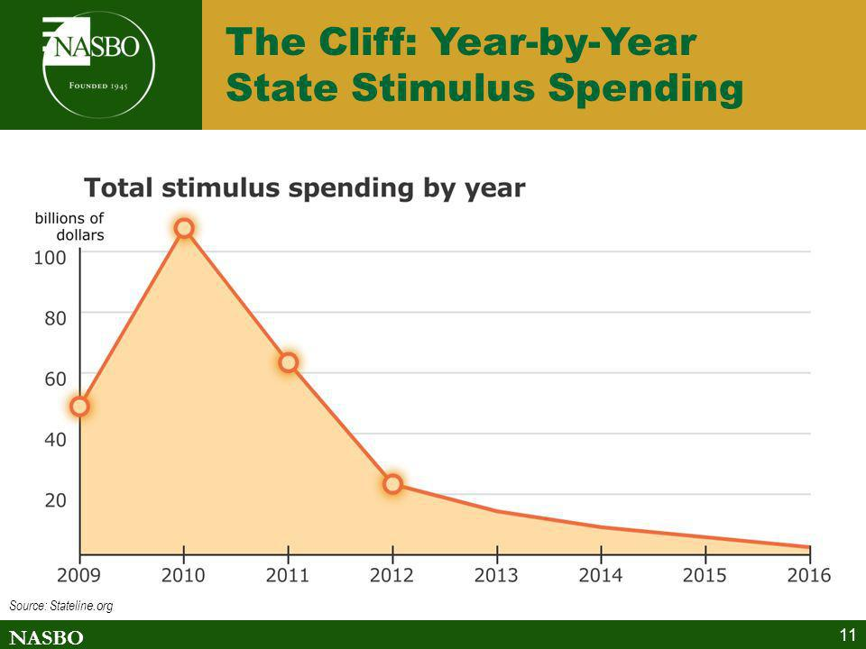 NASBO 11 The Cliff: Year-by-Year State Stimulus Spending Source: Statelin e.org