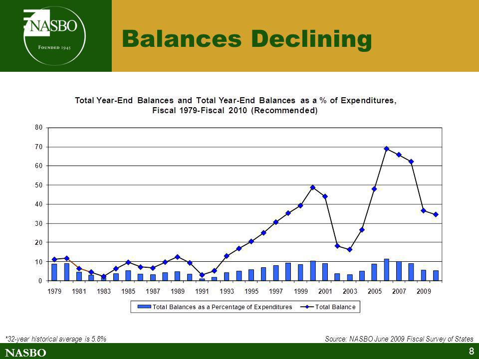 NASBO 8 Balances Declining *32-year historical average is 5.8% Source: NASBO June 2009 Fiscal Survey of States