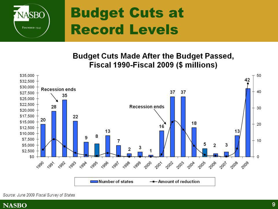 NASBO Budget Cuts at Record Levels 9 Source: June 2009 Fiscal Survey of States