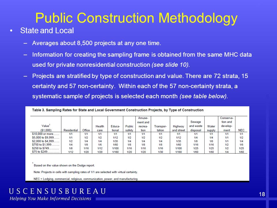 18 Public Construction Methodology State and Local –Averages about 8,500 projects at any one time.