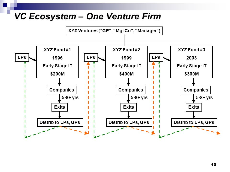 VC Ecosystem – One Venture Firm LPs Companies Exits Distrib to LPs, GPs XYZ Ventures (GP, Mgt Co, Manager) XYZ Fund # Early Stage IT $200M 5-8+ yrs LPs Companies Exits Distrib to LPs, GPs XYZ Fund # Early Stage IT $400M 5-8+ yrs LPs Companies Exits Distrib to LPs, GPs XYZ Fund # Early Stage IT $300M 5-8+ yrs 10
