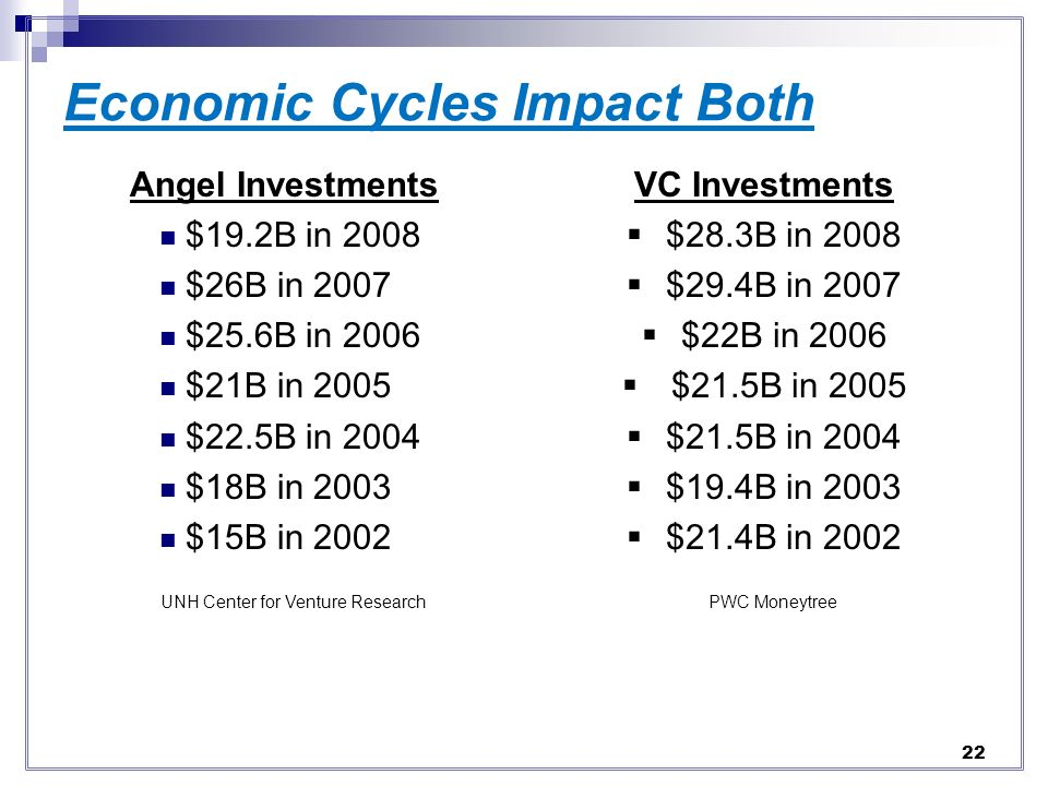 Economic Cycles Impact Both Angel Investments $19.2B in 2008 $26B in 2007 $25.6B in 2006 $21B in 2005 $22.5B in 2004 $18B in 2003 $15B in 2002 UNH Center for Venture Research VC Investments $28.3B in 2008 $29.4B in 2007 $22B in 2006 $21.5B in 2005 $21.5B in 2004 $19.4B in 2003 $21.4B in 2002 PWC Moneytree 22