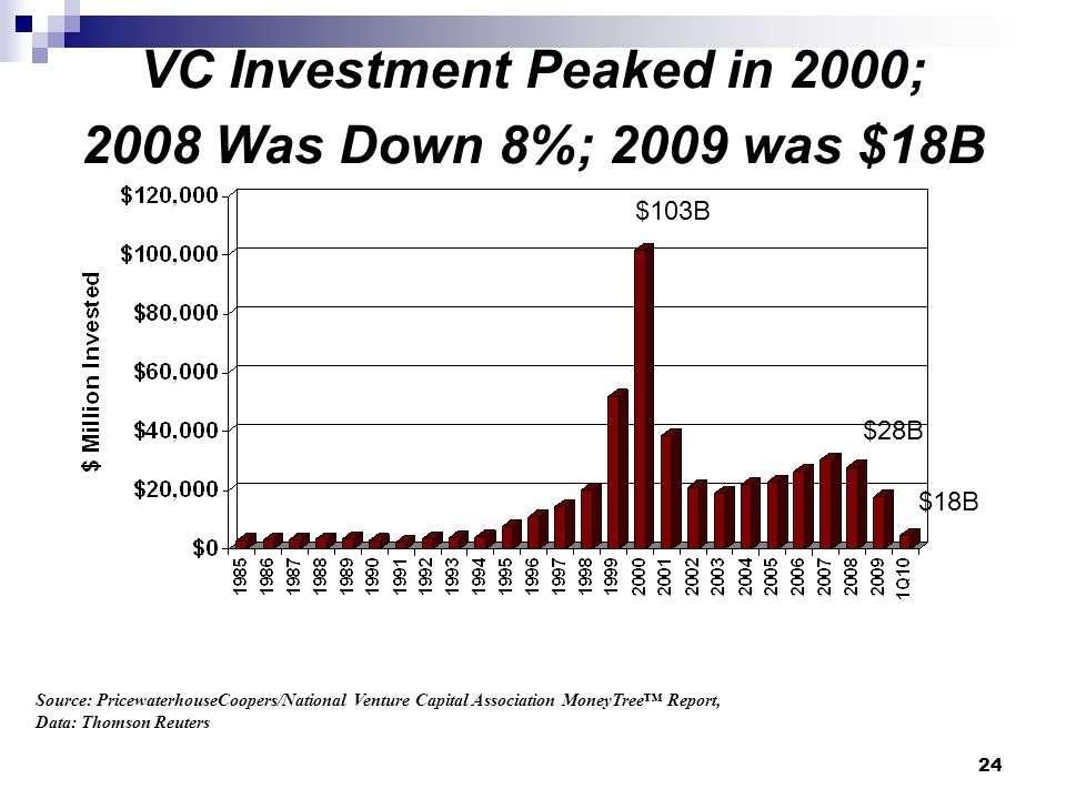 VC Investment Peaked in 2000; 2008 Was Down 8%; 2009 was $18B Source: PricewaterhouseCoopers/National Venture Capital Association MoneyTree Report, Data: Thomson Reuters $103B $28B $18B 24