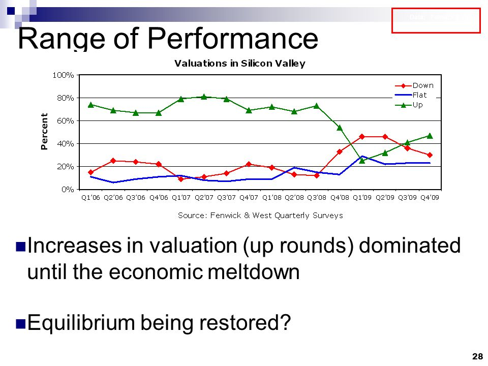 28 Range of Performance Increases in valuation (up rounds) dominated until the economic meltdown Equilibrium being restored.