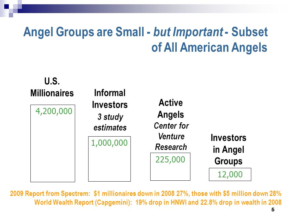 Angel Groups are Small - but Important - Subset of All American Angels 4,200,000 Informal Investors 3 study estimates Investors in Angel Groups Active Angels Center for Venture Research U.S.