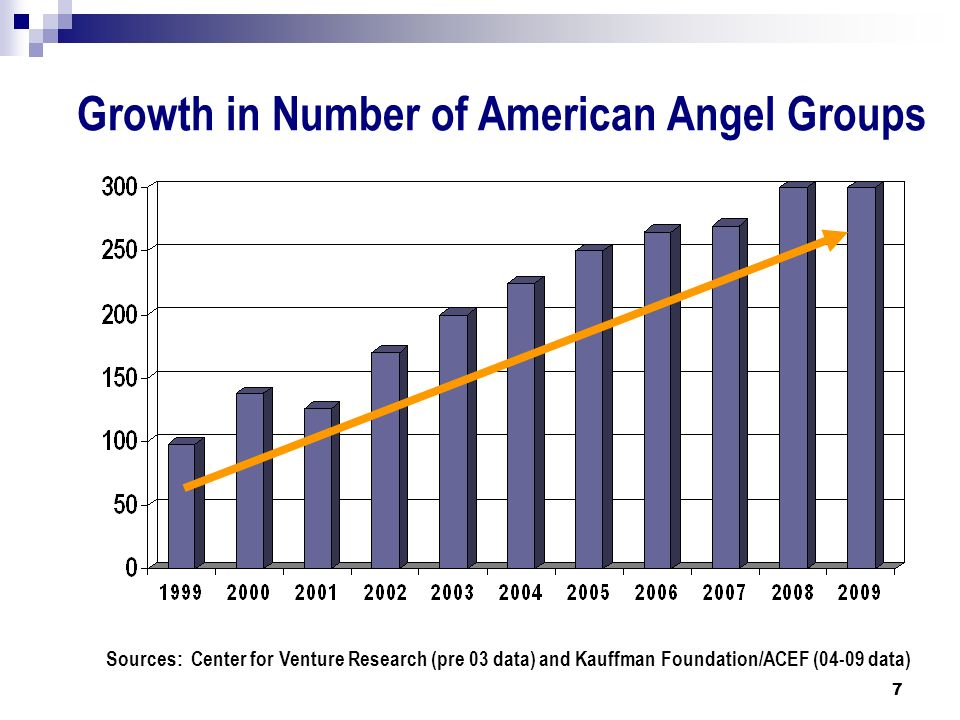 Growth in Number of American Angel Groups Sources: Center for Venture Research (pre 03 data) and Kauffman Foundation/ACEF (04-09 data) 7