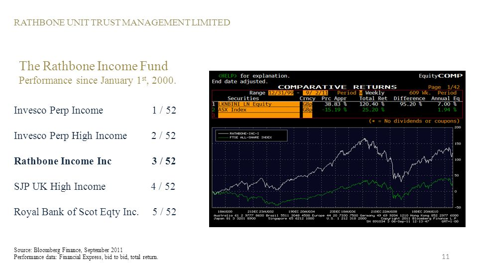 RATHBONE UNIT TRUST MANAGEMENT LIMITED The Rathbone Income Fund Performance since January 1 st, 2000.