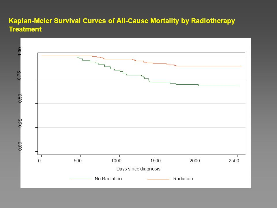 Kaplan-Meier Survival Curves of All-Cause Mortality by Radiotherapy Treatment Days since diagnosis No Radiation Radiation