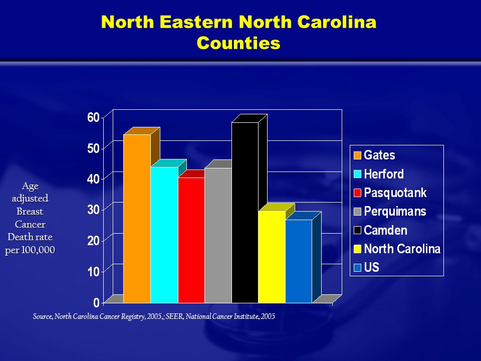 North Eastern North Carolina Counties Source, North Carolina Cancer Registry, 2005,; SEER, National Cancer Institute, 2005 Age adjusted Breast Cancer Death rate per 100,000