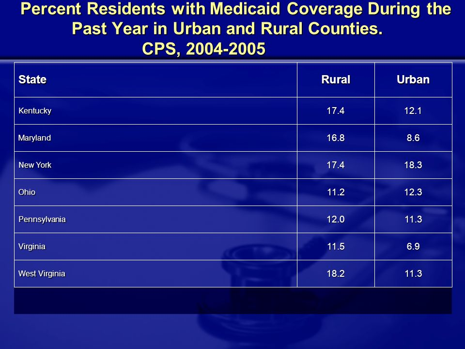 Percent Residents with Medicaid Coverage During the Past Year in Urban and Rural Counties.