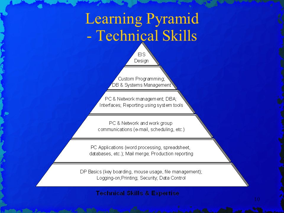 10 Learning Pyramid - Technical Skills