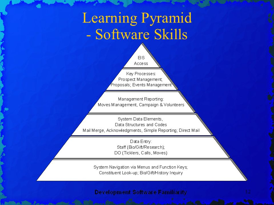12 Learning Pyramid - Software Skills