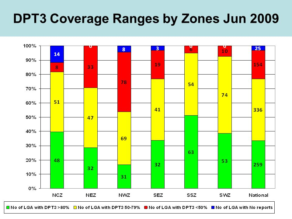 DPT3 Coverage Ranges by Zones Jun 2009