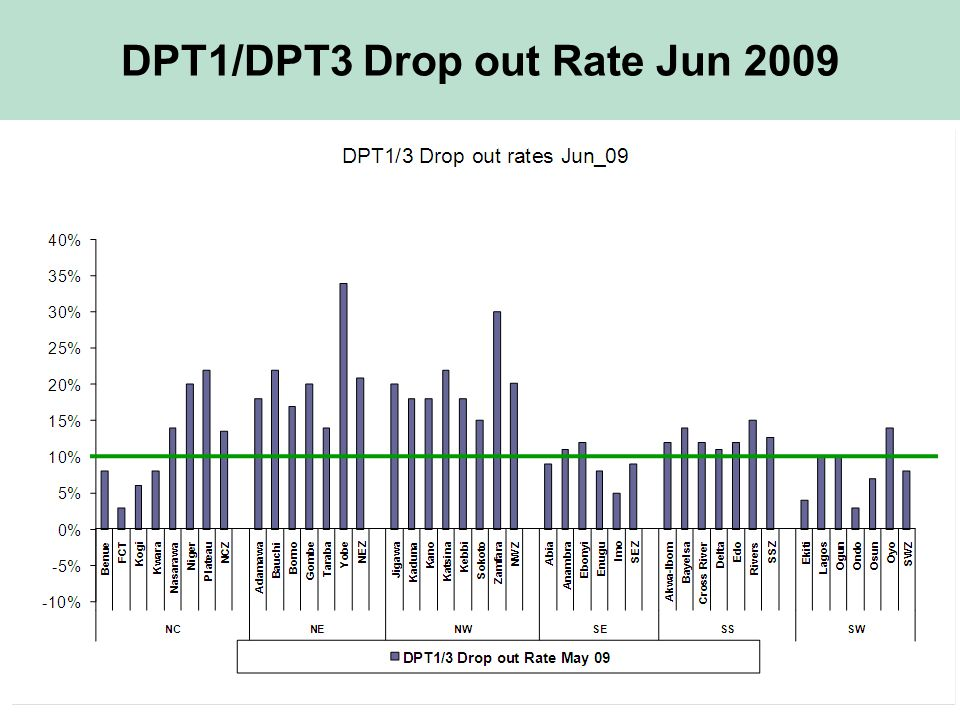 DPT1/DPT3 Drop out Rate Jun 2009