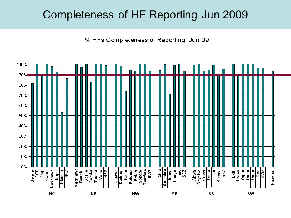 Completeness of HF Reporting Jun 2009
