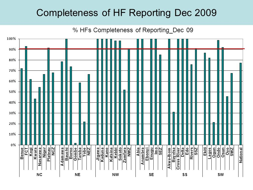 Completeness of HF Reporting Dec 2009