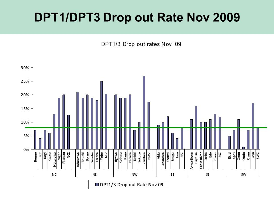 DPT1/DPT3 Drop out Rate Nov 2009