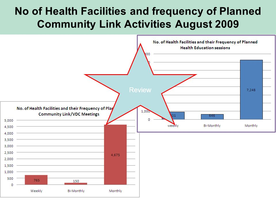No of Health Facilities and frequency of Planned Community Link Activities August 2009 Review