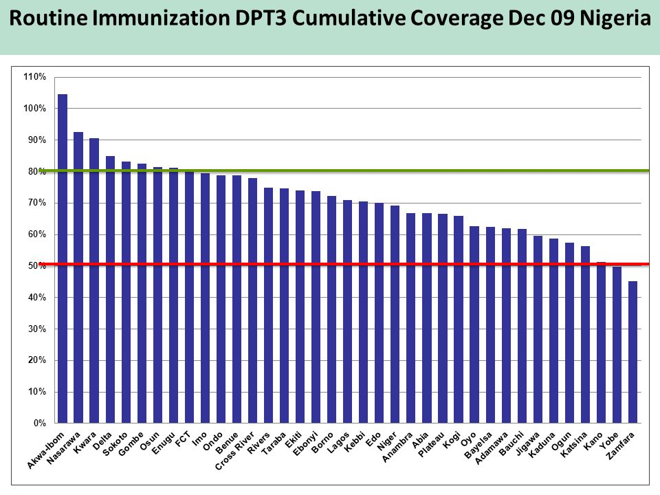 Routine Immunization DPT3 Cumulative Coverage Dec 09 Nigeria