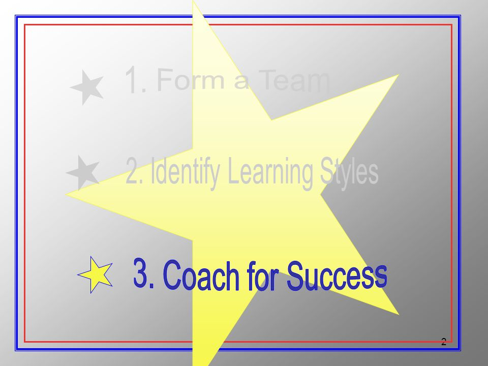1 Proven approaches for successful outcomes 3 -Steps to Becoming a LearningSuccess Coach every time & on purpose.