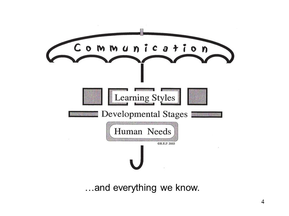 3 Communication is like an umbrella that covers everything we do.