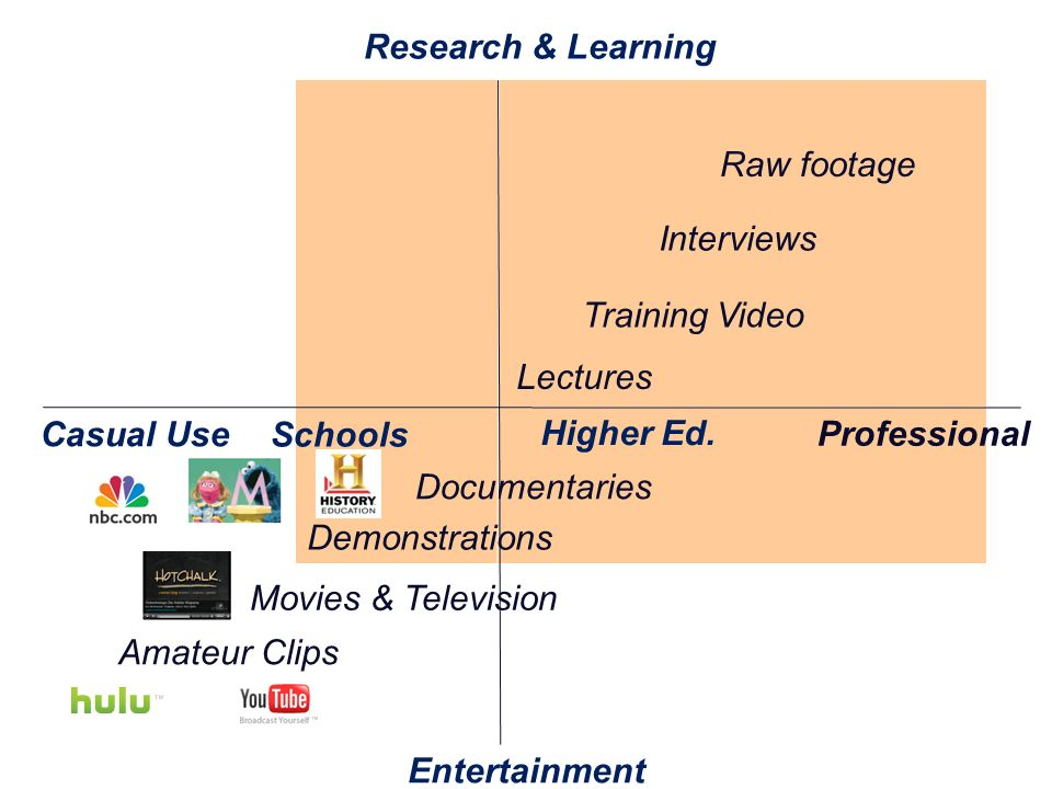 Training Video Documentaries Entertainment Schools Higher Ed.