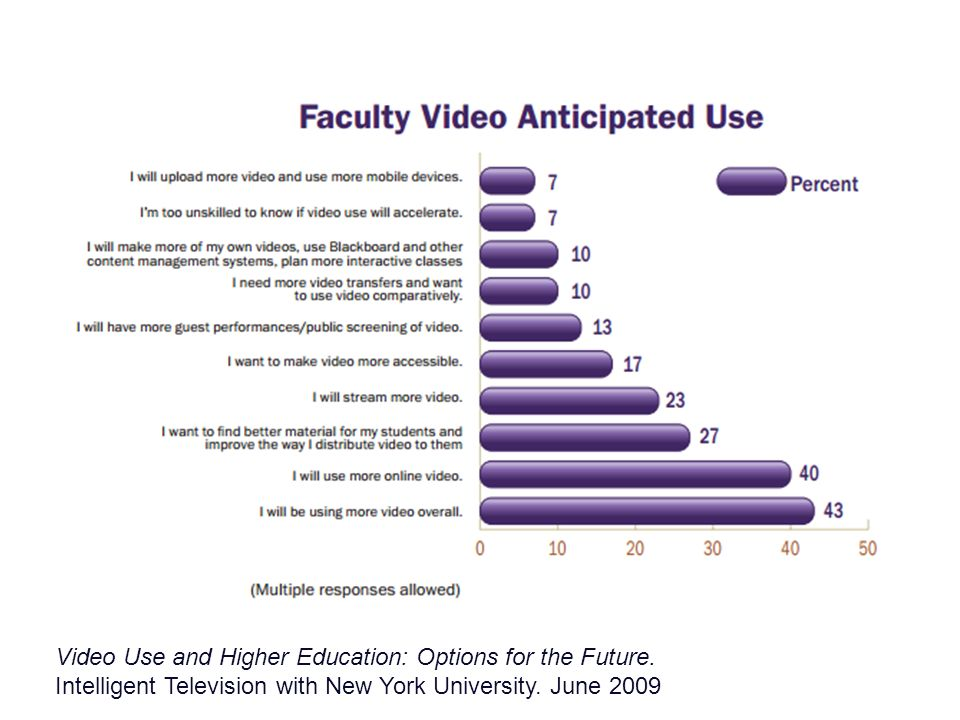 Video Use and Higher Education: Options for the Future.